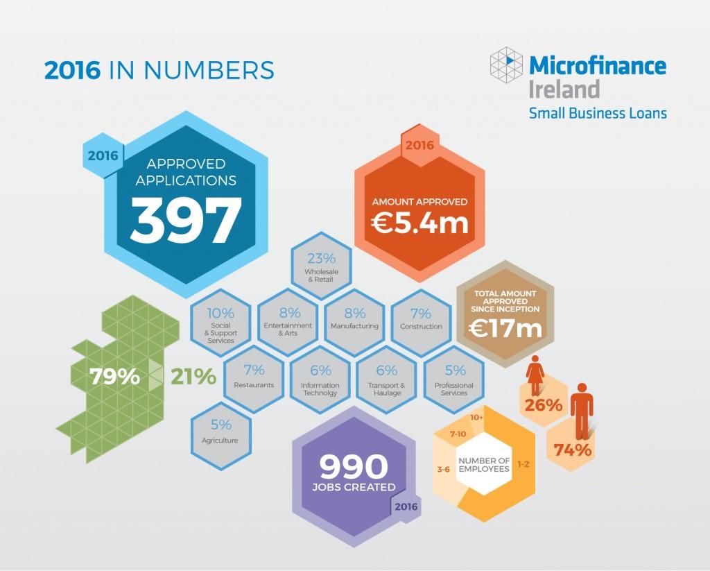 MFI Infographic 2016